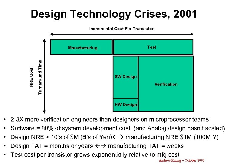 Design Technology Crises, 2001 Incremental Cost Per Transistor Test Turnaround Time NRE Cost Manufacturing
