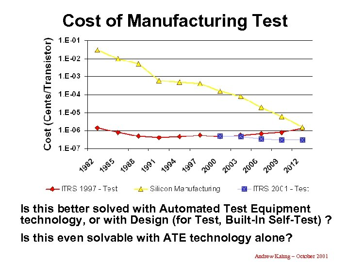 Cost of Manufacturing Test Is this better solved with Automated Test Equipment technology, or