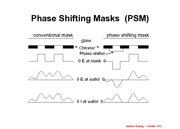 Phase Shifting Masks (PSM) conventional mask phase shifting mask glass Chrome Phase shifter 0