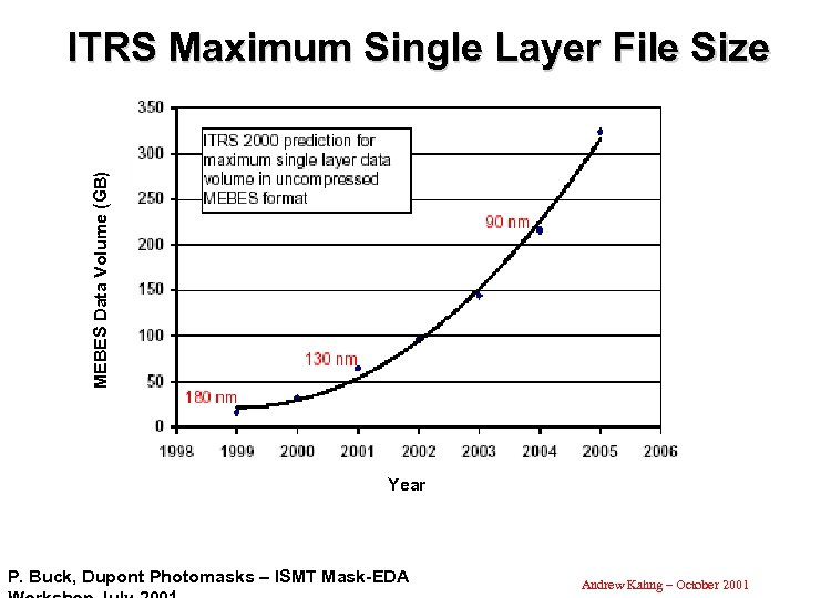 MEBES Data Volume (GB) ITRS Maximum Single Layer File Size Year P. Buck, Dupont