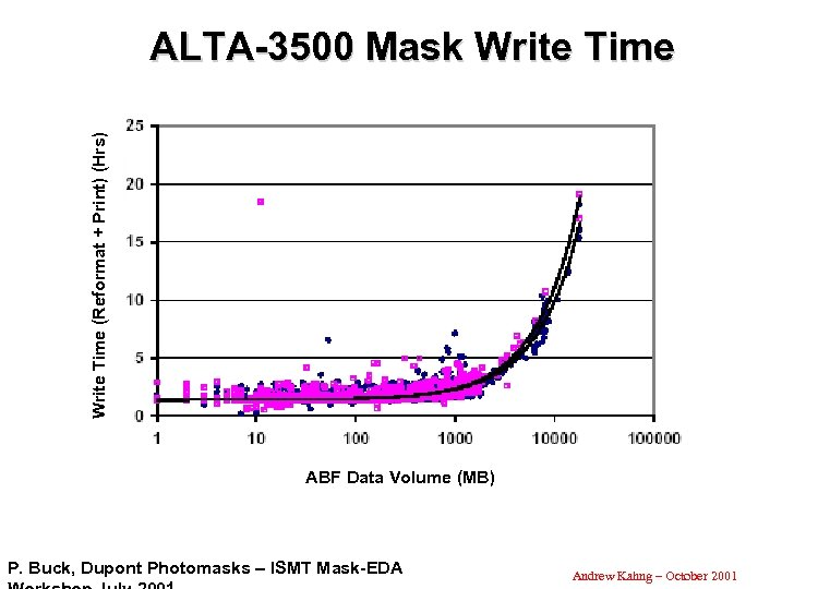 Write Time (Reformat + Print) (Hrs) ALTA-3500 Mask Write Time ABF Data Volume (MB)