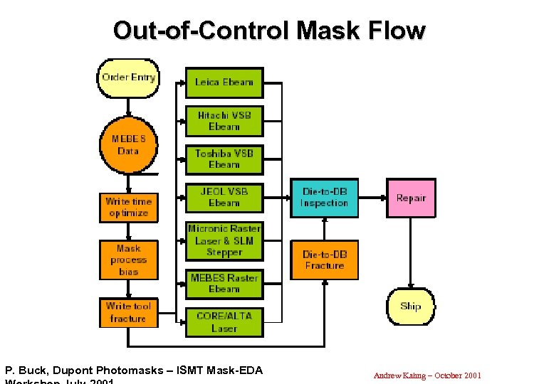 Out-of-Control Mask Flow P. Buck, Dupont Photomasks – ISMT Mask-EDA Andrew Kahng – October