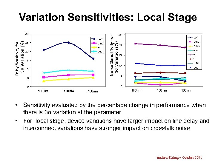 Variation Sensitivities: Local Stage 30 3σ Variation (%) Delay Sensitivity for Leff 25 Vth