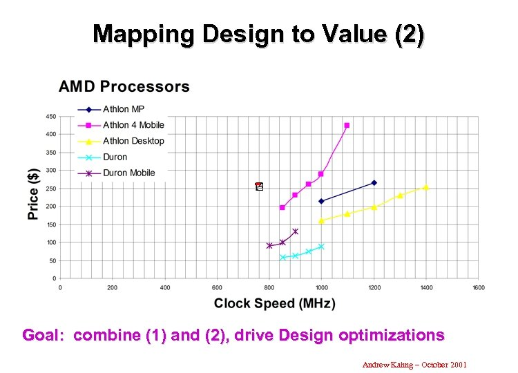 Mapping Design to Value (2) Goal: combine (1) and (2), drive Design optimizations Andrew