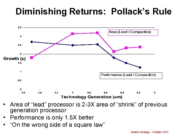 "Diminishing Returns: Pollack's Rule • Area of ""lead"" processor is 2 -3 X area"