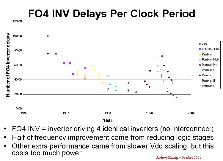 FO 4 INV Delays Per Clock Period • FO 4 INV = inverter driving
