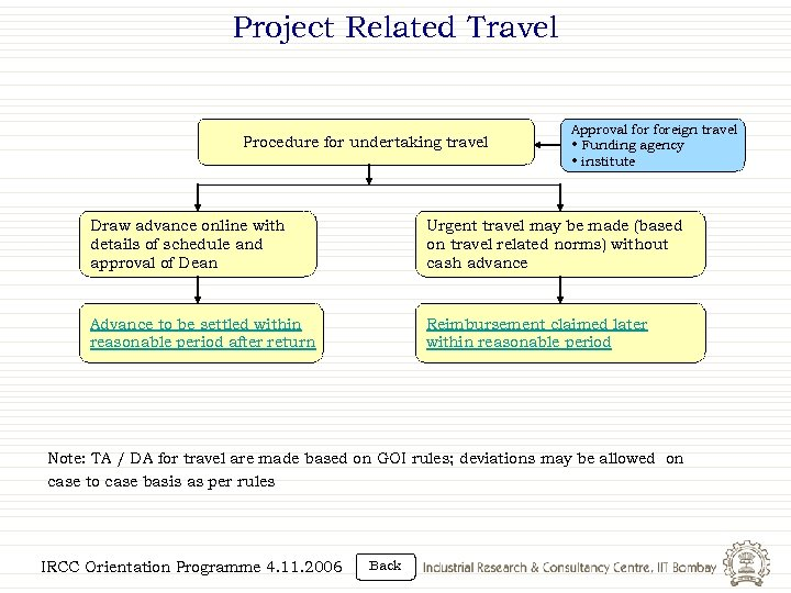 Project Related Travel Procedure for undertaking travel Approval foreign travel • Funding agency •