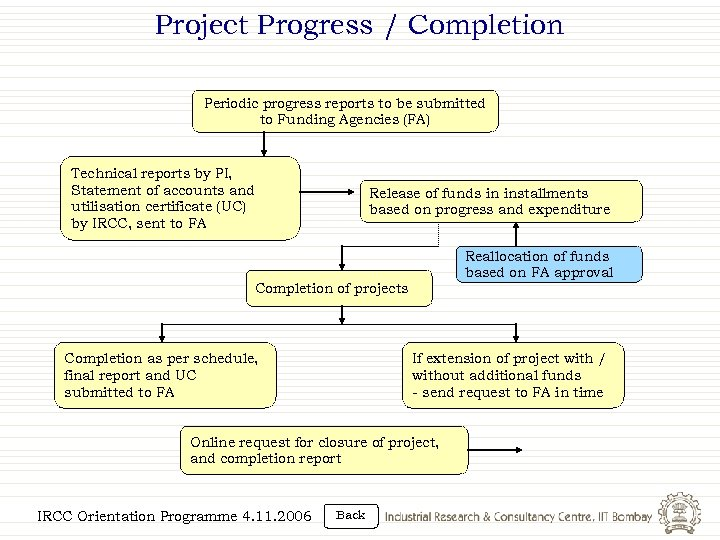 Project Progress / Completion Periodic progress reports to be submitted to Funding Agencies (FA)