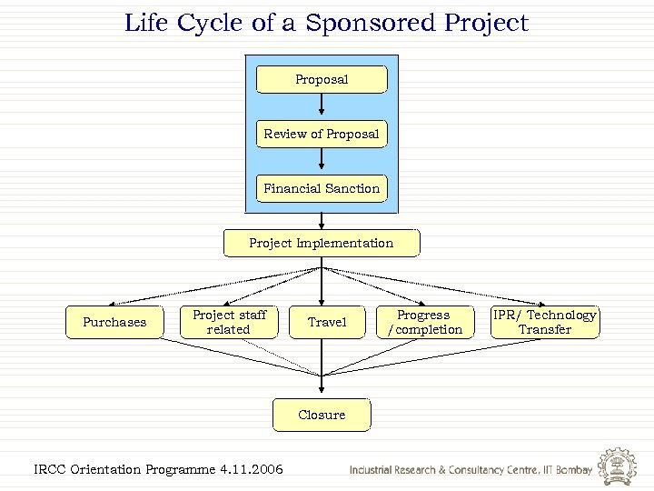 Life Cycle of a Sponsored Project Proposal Review of Proposal Financial Sanction Project Implementation