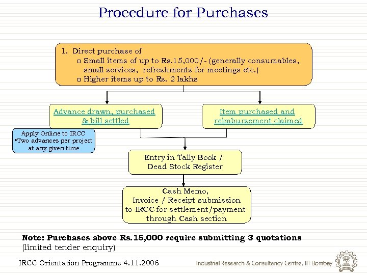 Procedure for Purchases 1. Direct purchase of q Small items of up to Rs.