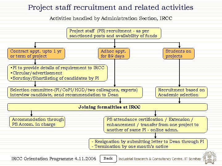 Project staff recruitment and related activities Activities handled by Administration Section, IRCC Project staff