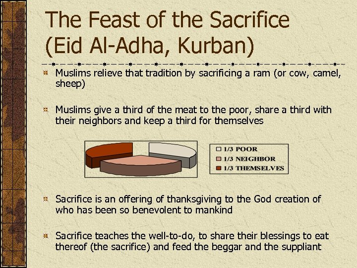 The Feast of the Sacrifice (Eid Al-Adha, Kurban) Muslims relieve that tradition by sacrificing
