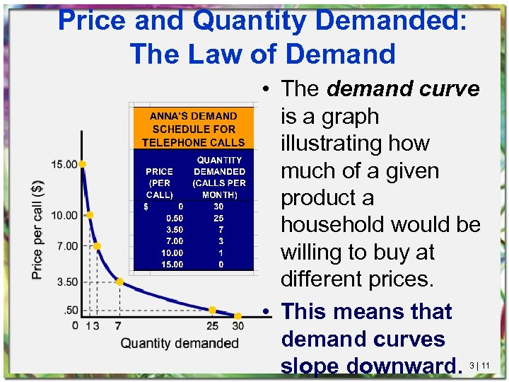Price and Quantity Demanded: The Law of Demand • The demand curve is a