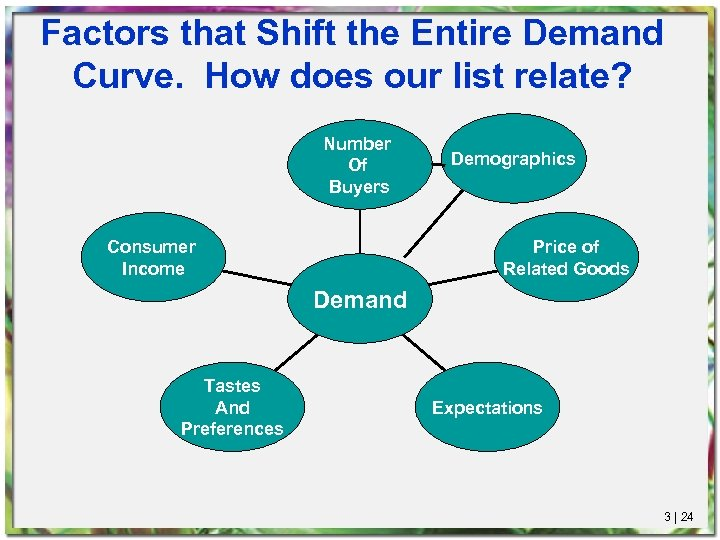 Factors that Shift the Entire Demand Curve. How does our list relate? Number Of