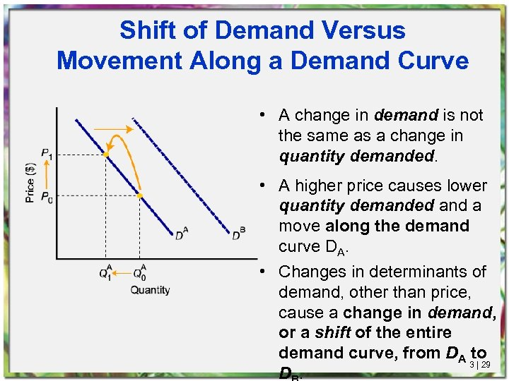 Shift of Demand Versus Movement Along a Demand Curve • A change in demand