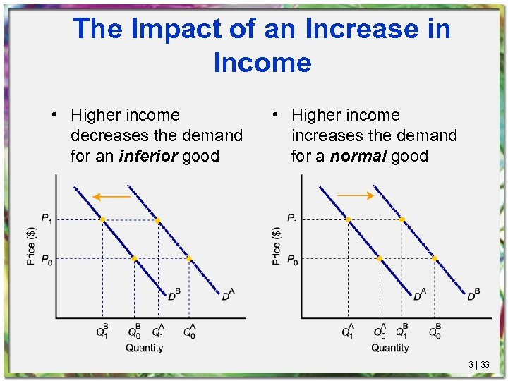The Impact of an Increase in Income • Higher income decreases the demand for