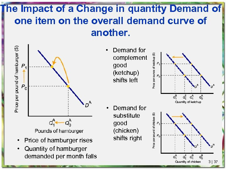 The Impact of a Change in quantity Demand of one item on the overall