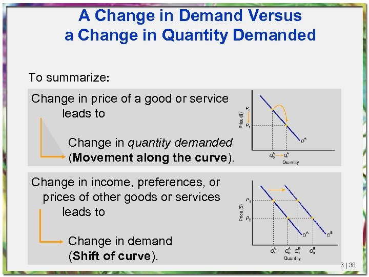 A Change in Demand Versus a Change in Quantity Demanded To summarize: Change in
