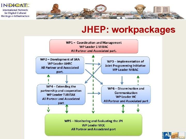 JHEP: workpackages Paris, 8/6/2012