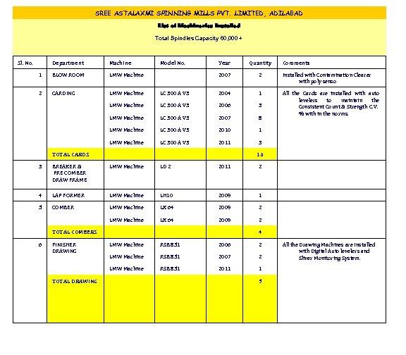 Sri Salasar Balaji Agro Tech Pvt Ltd is