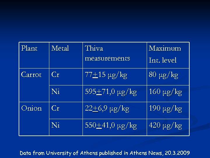 Plant Metal Thiva measurements Maximum Int. level Carrot Cr 77+15 μg/kg 80 μg/kg Ni