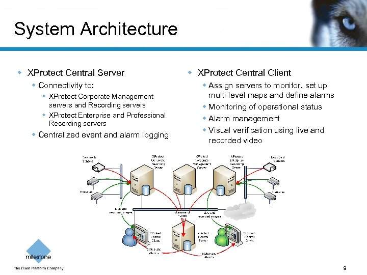 System Architecture w XProtect Central Server w Connectivity to: w XProtect Corporate Management servers