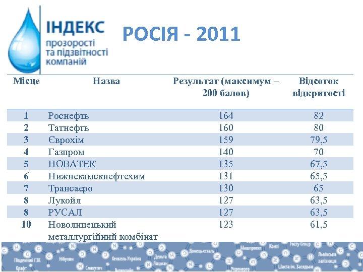 РОСІЯ - 2011 Місце 1 2 3 4 5 6 7 8 8 10