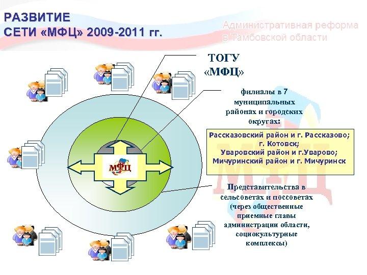 РАЗВИТИЕ СЕТИ «МФЦ» 2009 -2011 гг. ТОГУ «МФЦ» филиалы в 7 муниципальных районах и