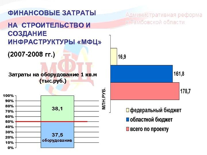 ФИНАНСОВЫЕ ЗАТРАТЫ НА СТРОИТЕЛЬСТВО И СОЗДАНИЕ ИНФРАСТРУКТУРЫ «МФЦ» (2007 -2008 гг. ) МЛН. РУБ.