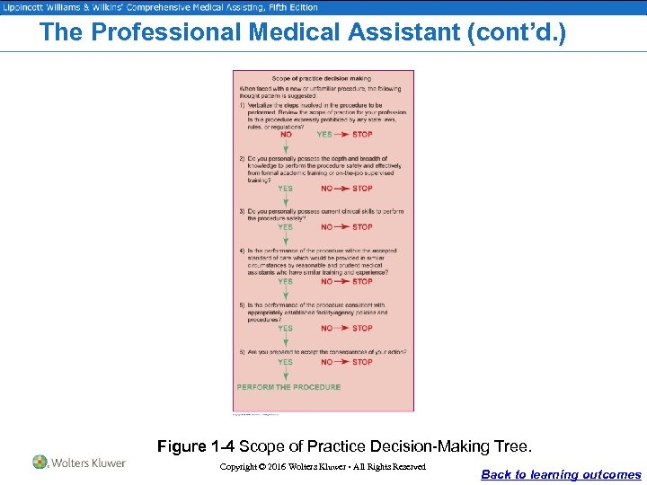 The Professional Medical Assistant (cont'd. ) Figure 1 -4 Scope of Practice Decision-Making Tree.