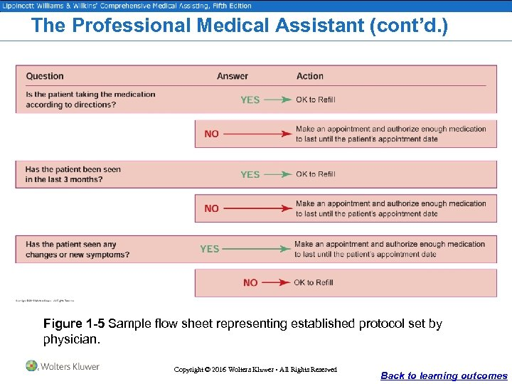 The Professional Medical Assistant (cont'd. ) Figure 1 -5 Sample flow sheet representing established