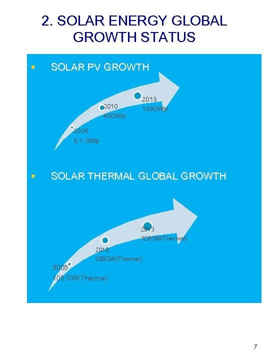 2. SOLAR ENERGY GLOBAL GROWTH STATUS § SOLAR PV GROWTH 2013 139 GWp 2010