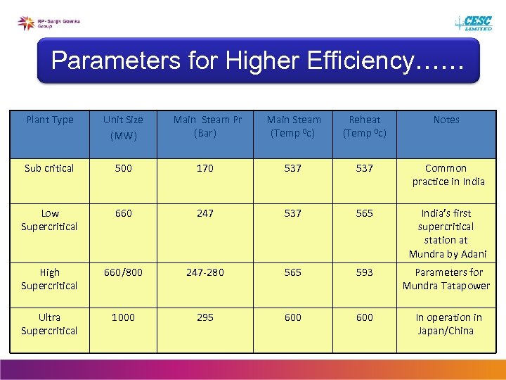 Parameters for Higher Efficiency…… Plant Type Unit Size (MW) Main Steam Pr (Bar) Main