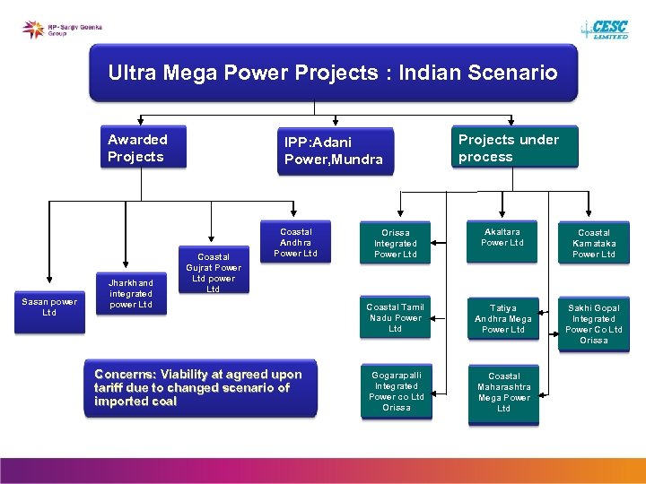 Ultra Mega Power Projects : Indian Scenario Awarded Projects Sasan power Ltd Jharkhand integrated
