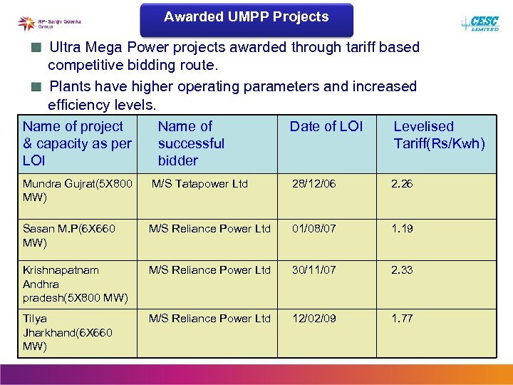 Awarded UMPP Projects Ultra Mega Power projects awarded through tariff based competitive bidding route.