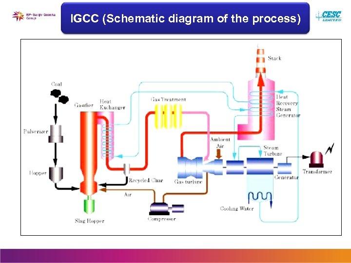 IGCC (Schematic diagram of the process)