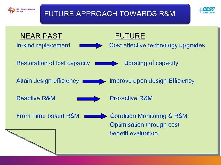 FUTURE APPROACH TOWARDS R&M NEAR PAST In-kind replacement Restoration of lost capacity FUTURE Cost