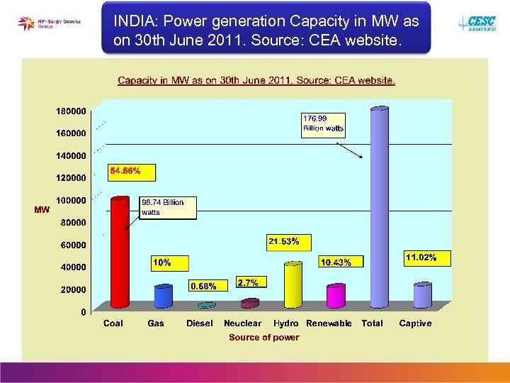 INDIA: Power generation Capacity in MW as on 30 th June 2011. Source: CEA