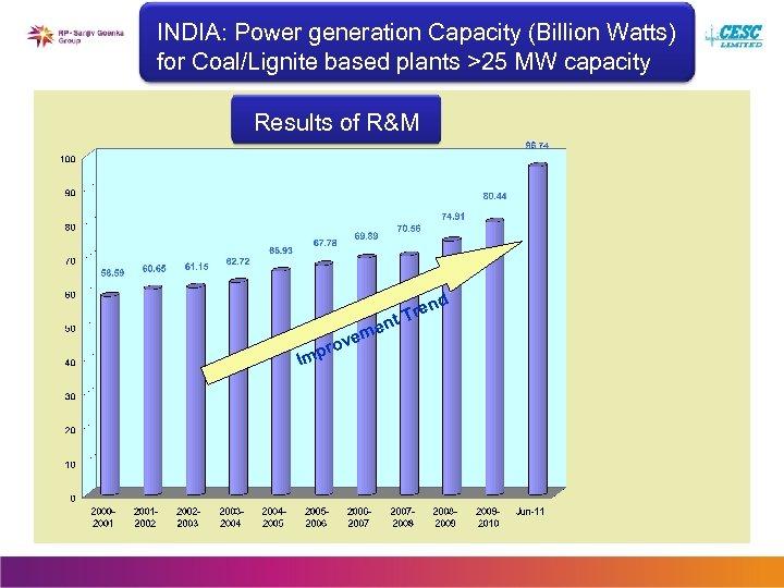 INDIA: Power generation Capacity (Billion Watts) for Coal/Lignite based plants >25 MW capacity Results