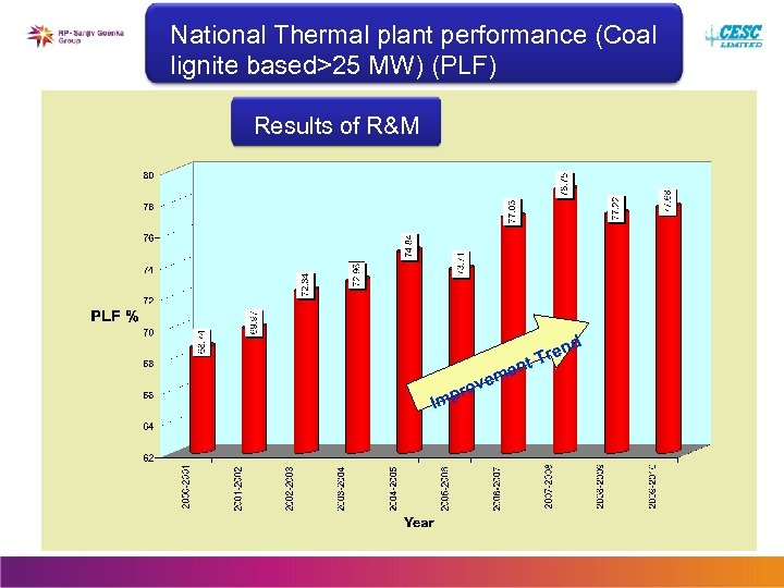 National Thermal plant performance (Coal lignite based>25 MW) (PLF) Results of R&M nd Imp