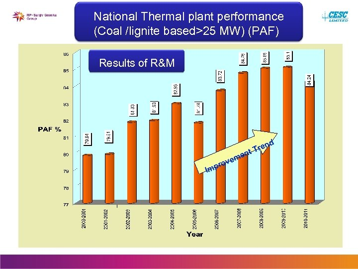 National Thermal plant performance (Coal /lignite based>25 MW) (PAF) Results of R&M nd e