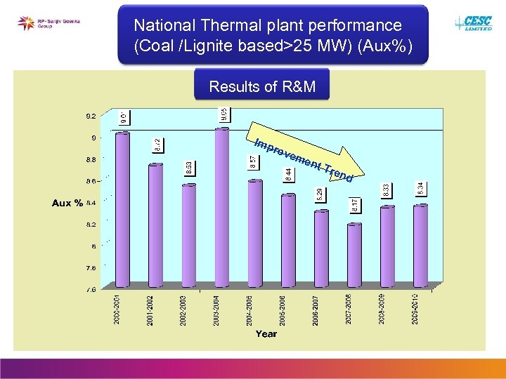 National Thermal plant performance (Coal /Lignite based>25 MW) (Aux%) Results of R&M Imp rov