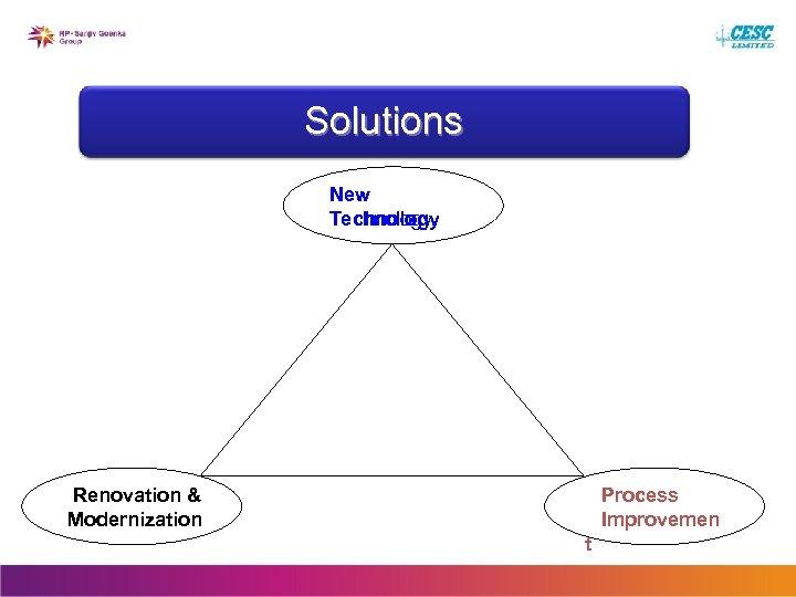 Solutions New Technology Renovation & Modernization Process Improvemen t