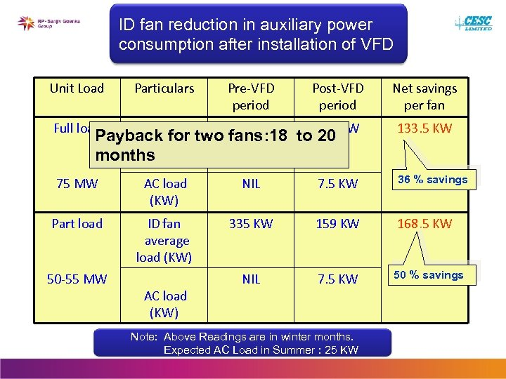 ID fan reduction in auxiliary power consumption after installation of VFD Unit Load Particulars