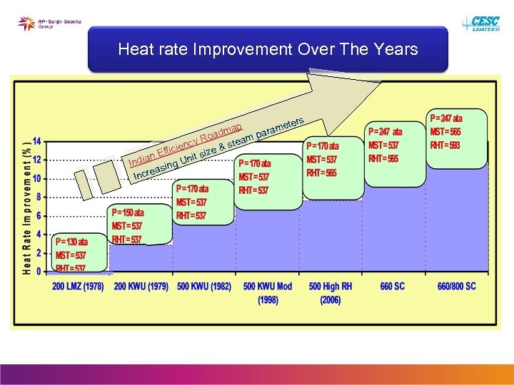 Heat rate Improvement Over The Years ters ap ame adm m par y Ro