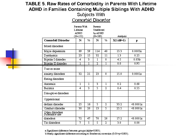 TABLE 5. Raw Rates of Comorbidity in Parents With Lifetime ADHD in Families Containing