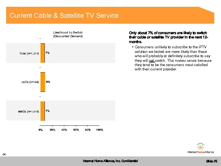 Current Cable & Satellite TV Service Likelihood to Switch (Discounted Demand) Total (n=1, 210)
