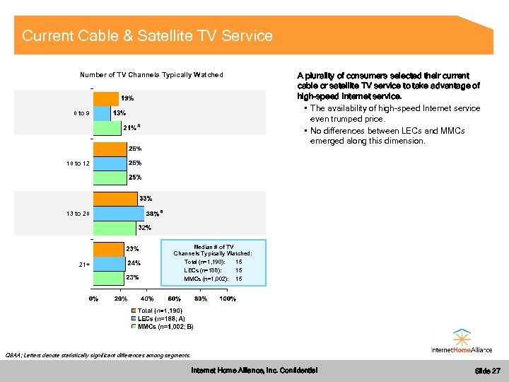Current Cable & Satellite TV Service Number of TV Channels Typically Watched A plurality