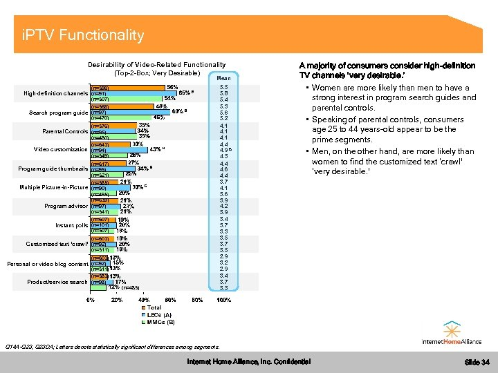 i. PTV Functionality Desirability of Video-Related Functionality (Top-2 -Box; Very Desirable) Mean 5. 5