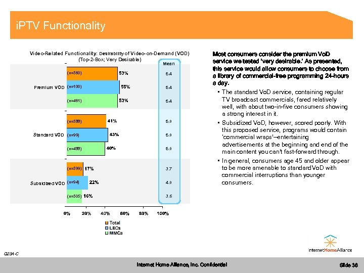 i. PTV Functionality Video-Related Functionality: Desirability of Video-on-Demand (VOD) (Top-2 -Box; Very Desirable) Mean